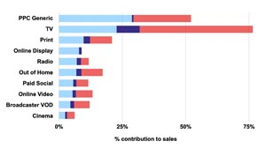 TV advertising contribute to sales